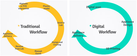 3D printing for the dental industry. Digital dentistry workflow. Digital dentistry is faster than traditional dentistry.