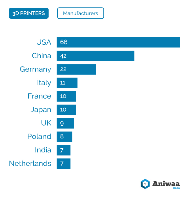 3D Printing Market Watch - Q4 2015