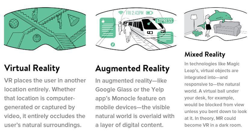 VR, AR, MR explained. Credit: Filmora Wondershare