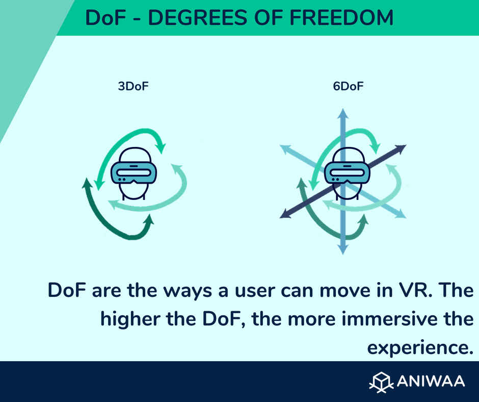 Degrees of Freedom (DoF) explained