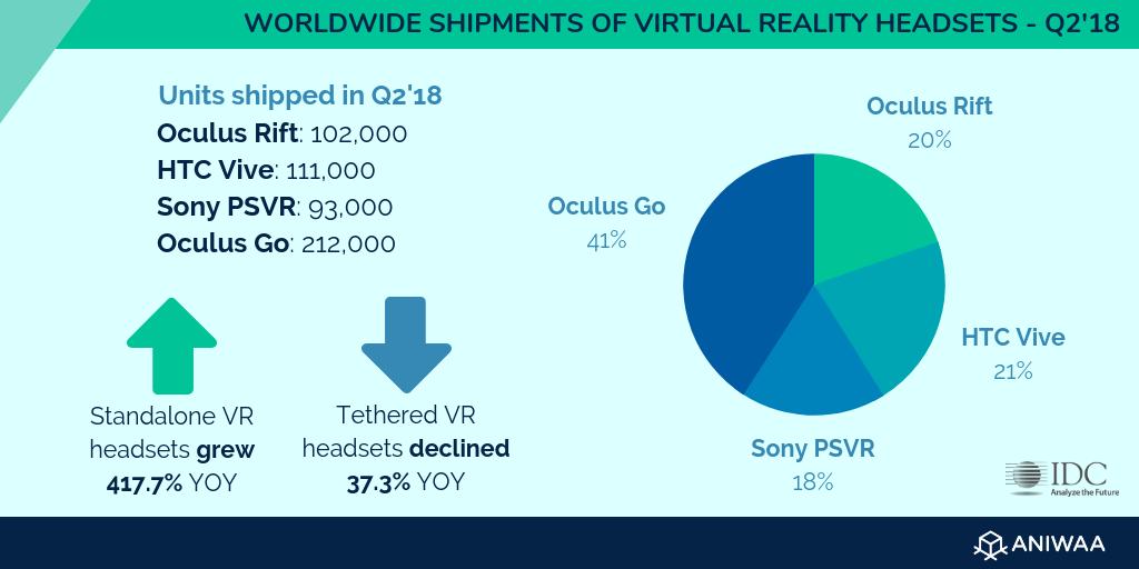 Next-gen VR: the future is untethered
