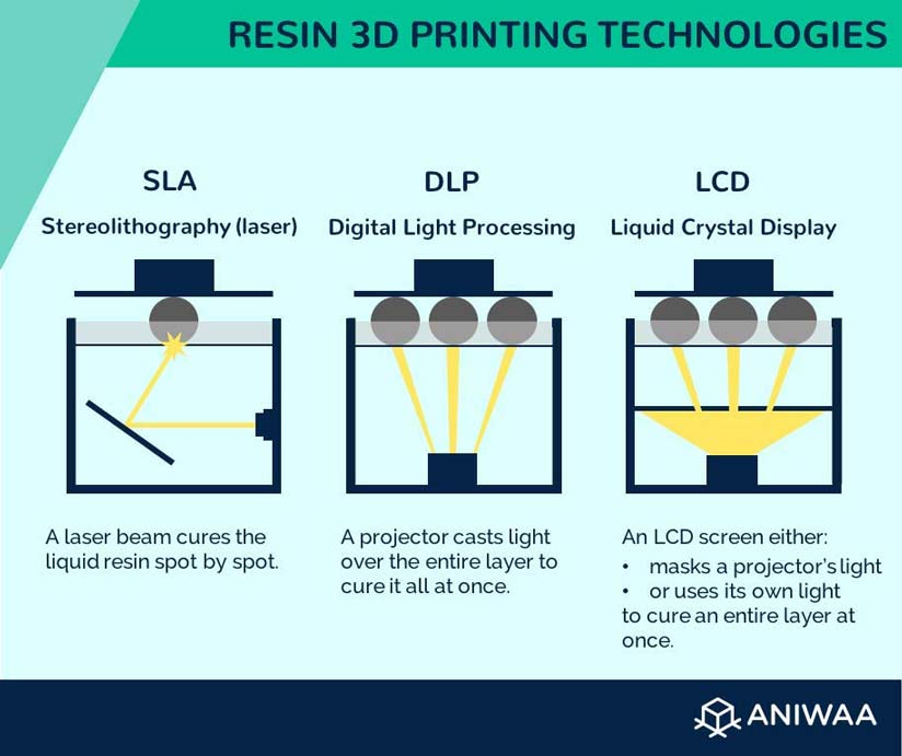 The three main resin 3D printing technologies.