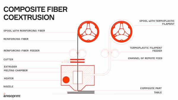 Composite Fiber Coextrusion Anisoprint