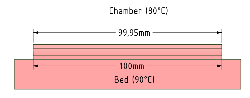 Warping impression 3D Impression avec chambre chauffée