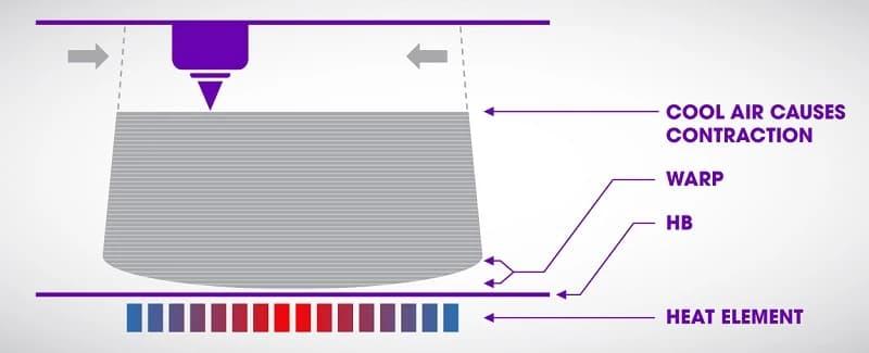Warping impression 3D explication