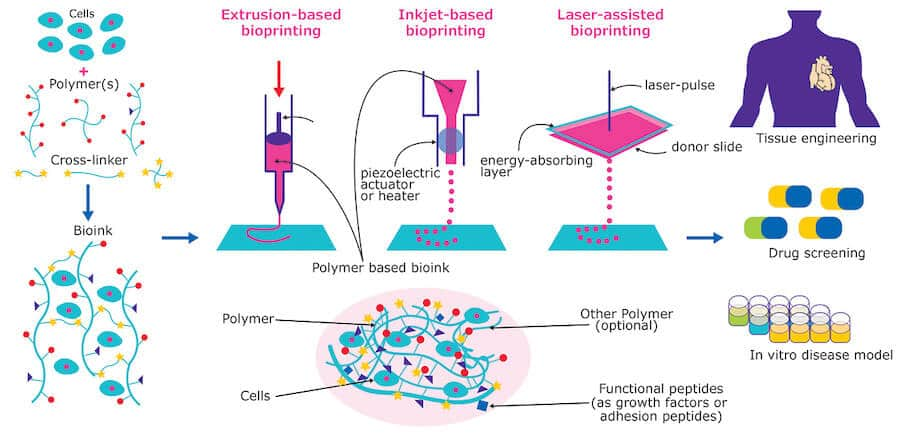 3D bioprinting technologies