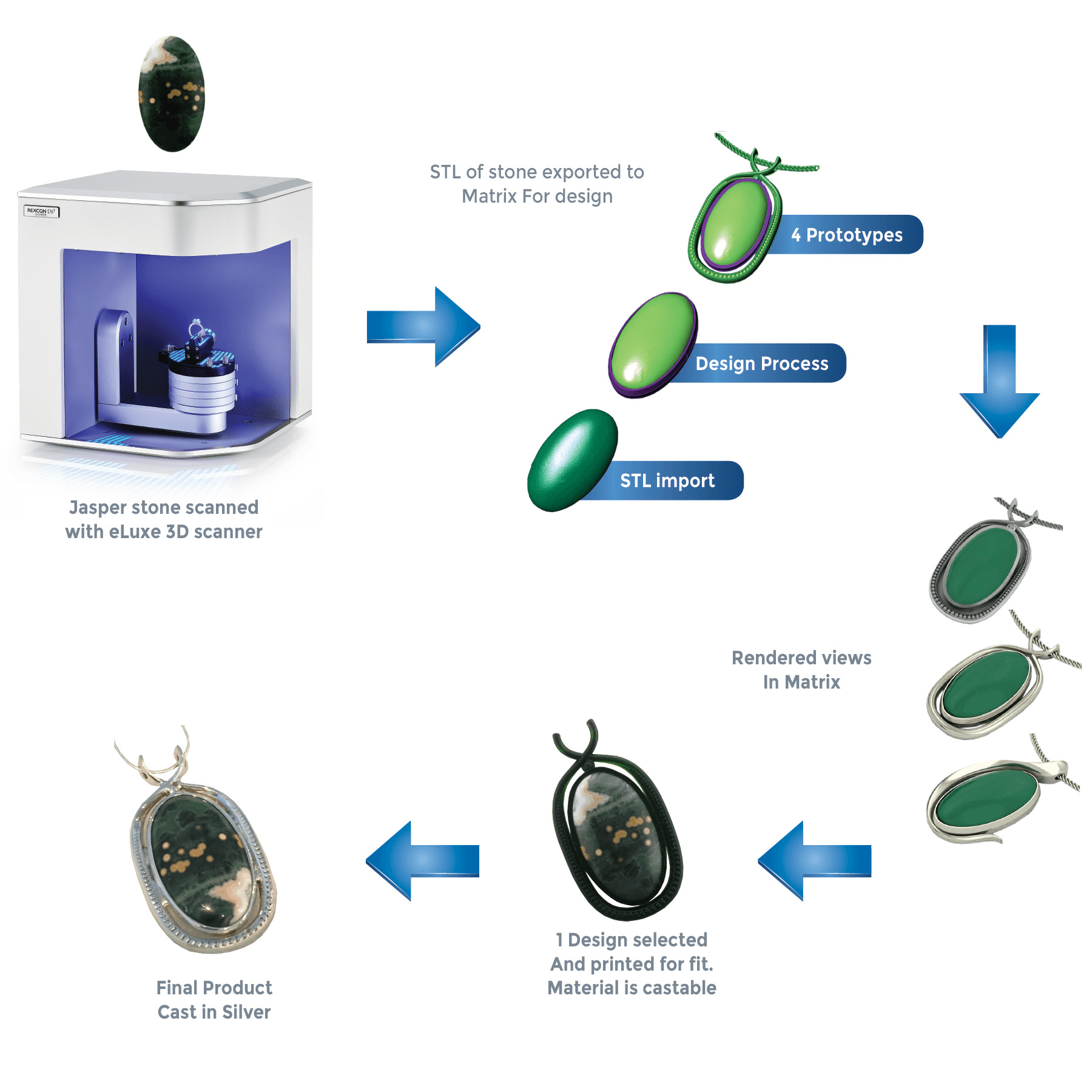 Typical 3D jewelry scanning workflow