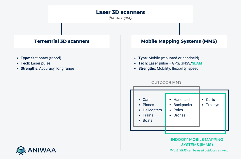 Terrestrial vs mobile laser scanners