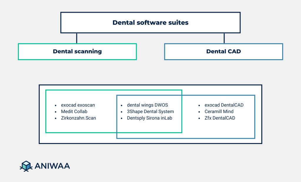 Dental software suites
