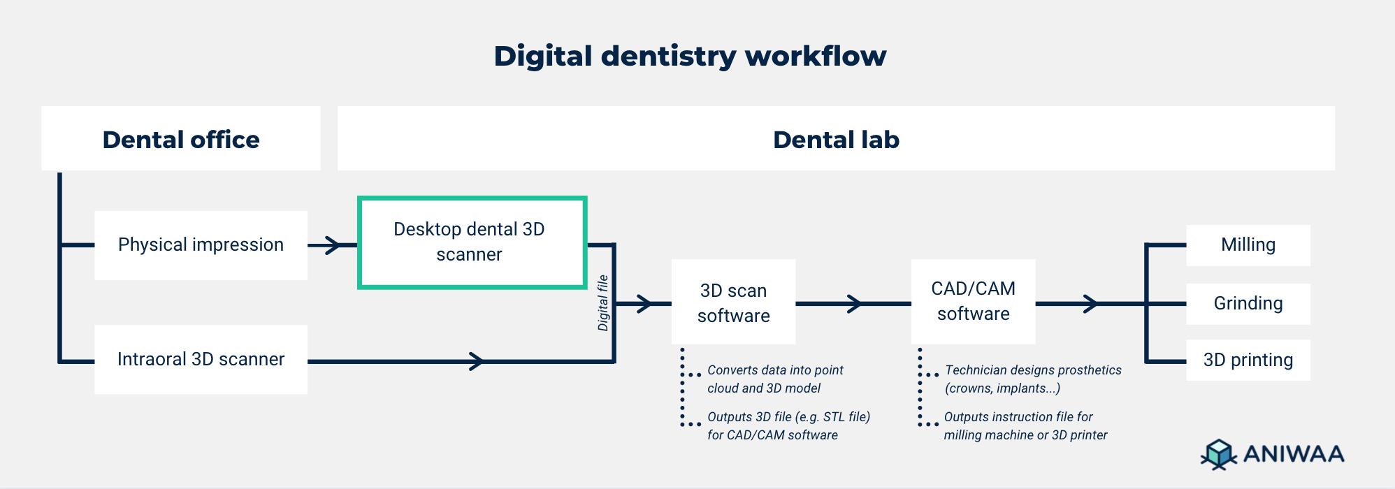 Digital dentistry workflow