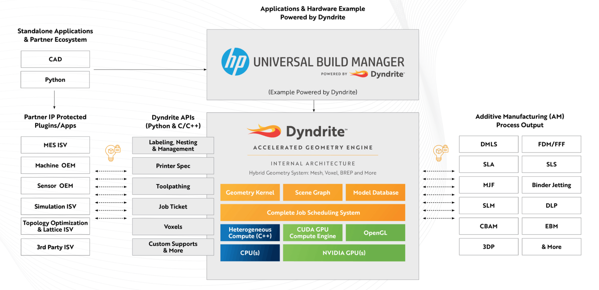 Dyndrite example HP Universal Build Manager