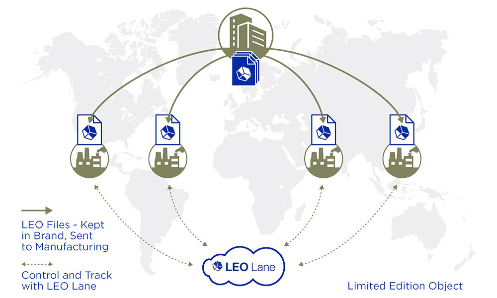 LEO Lane for distributed manufacturing