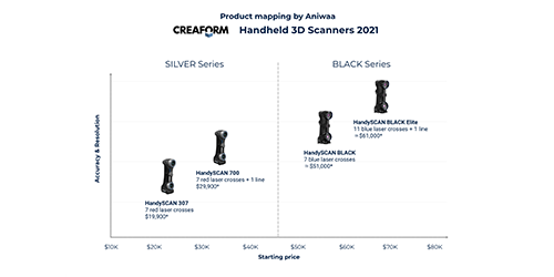 Weighing up Creaform's 2021 handheld 3D scanner roster