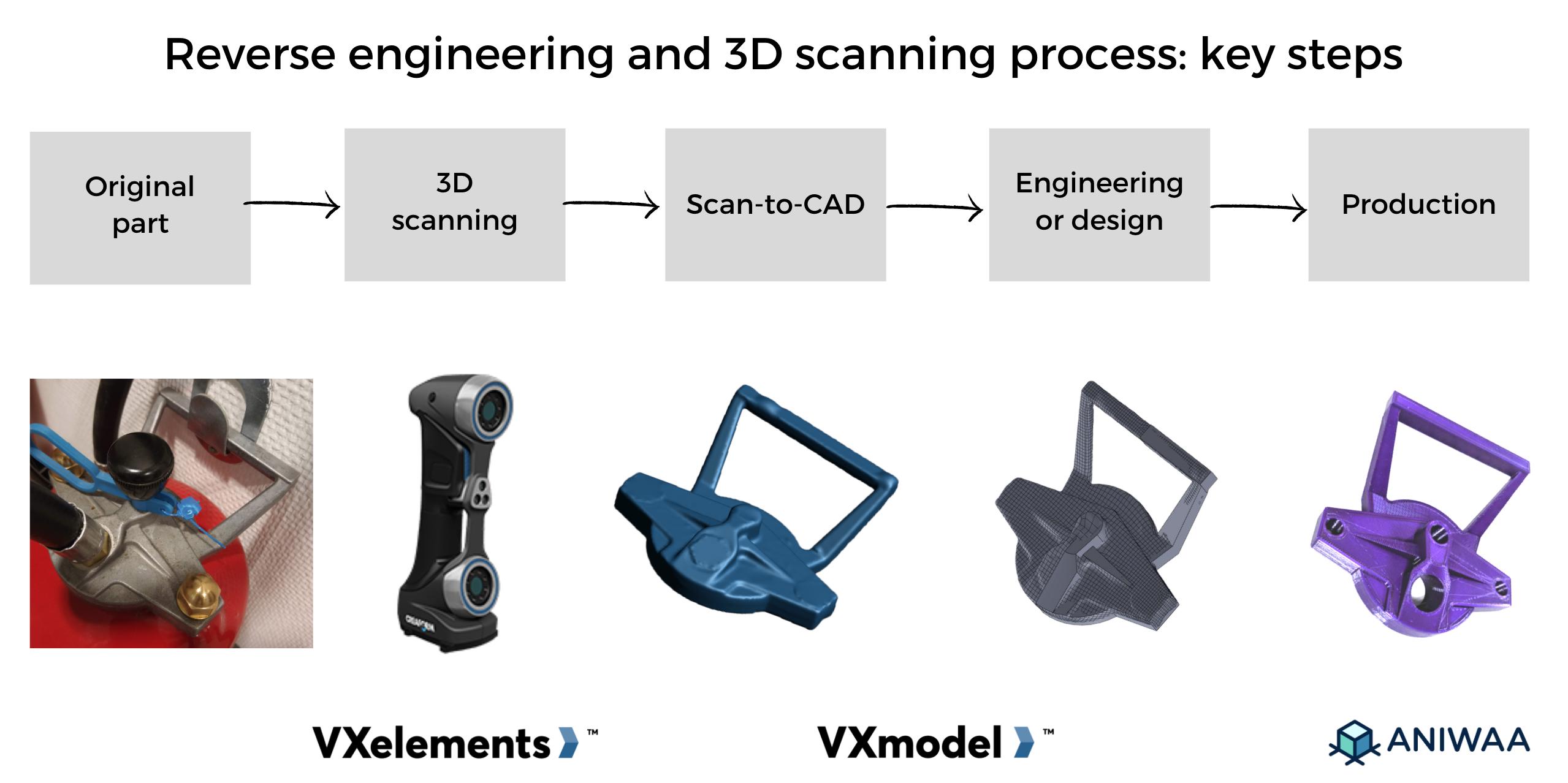 VXelements review 3D capture software VXmodel